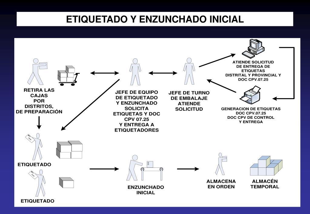 ETIQUETADO Y ENZUNCHADO INICIAL
