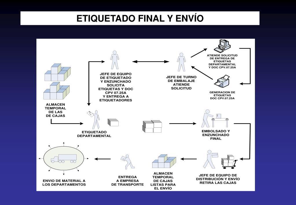 ETIQUETADO FINAL Y ENVÍO