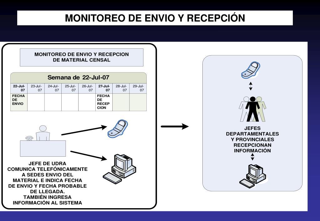 MONITOREO DE ENVIO Y RECEPCIÓN