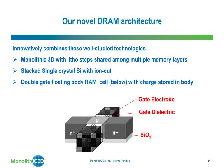 Our novel DRAM architecture