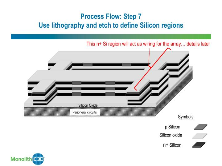 Process Flow: Step 7