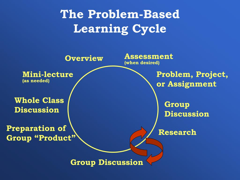 The Problem-Based