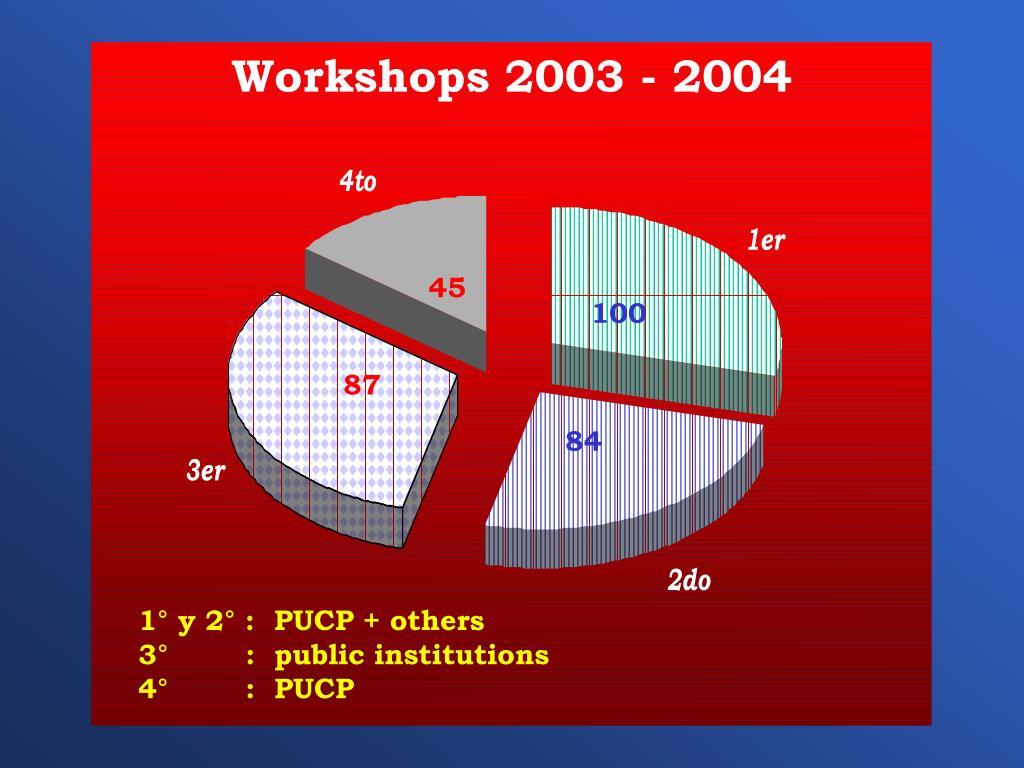 Workshops 2003 - 2004