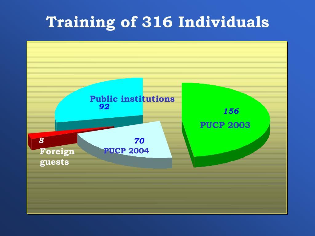 Training of 316 Individuals