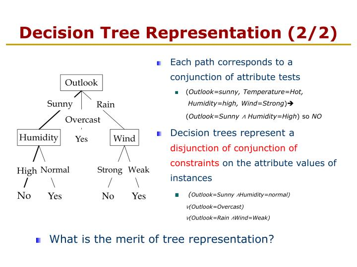 Each path corresponds to a conjunction of attribute tests