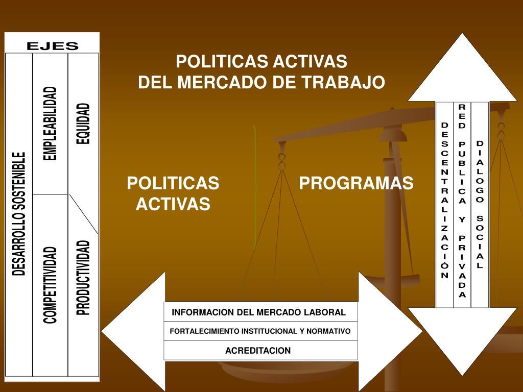 POLITICAS ACTIVAS