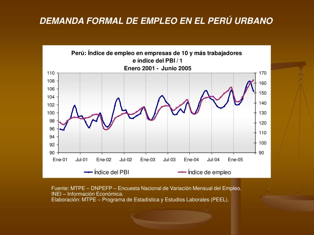 Fuente: MTPE – DNPEFP – Encuesta Nacional de Variación Mensual del Empleo.