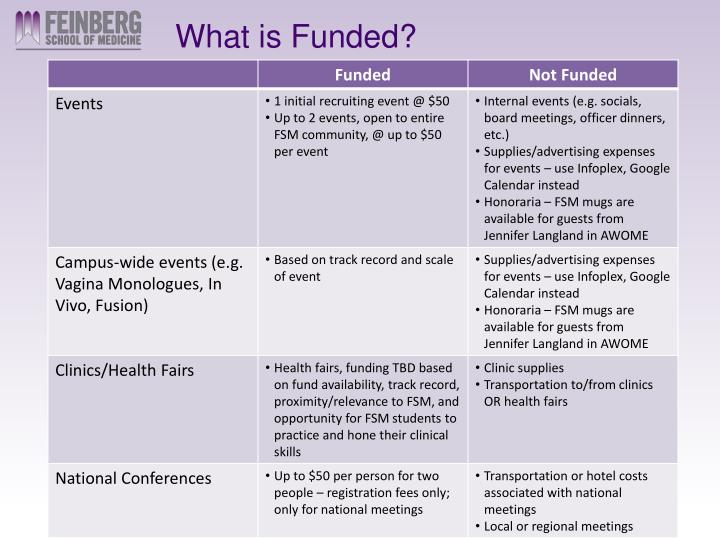 What is Funded?