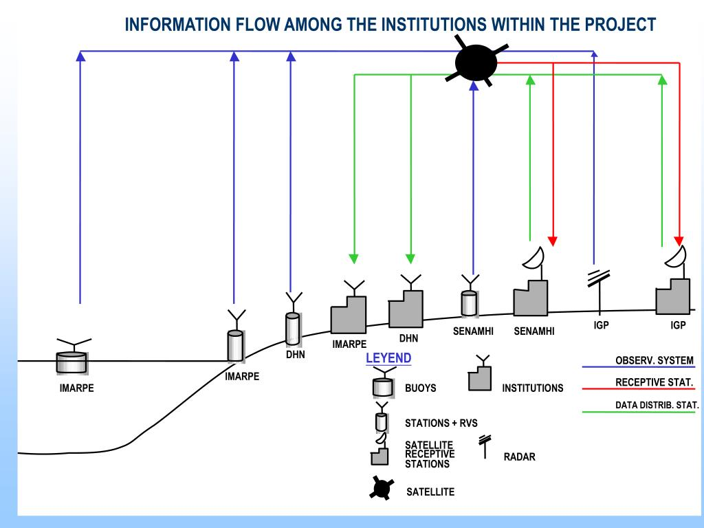 INFORMATION FLOW AMONG THE INSTITUTIONS WITHIN THE PROJECT