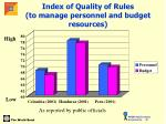 index of quality of rules to manage personnel and budget resources