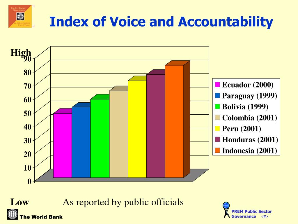 Index of Voice and Accountability