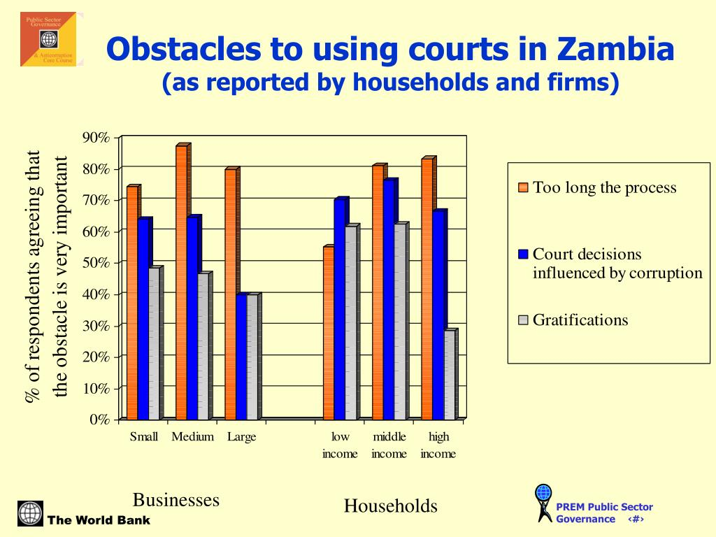 Obstacles to using courts in Zambia