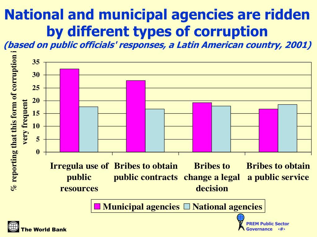 National and municipal agencies are ridden by different types of corruption