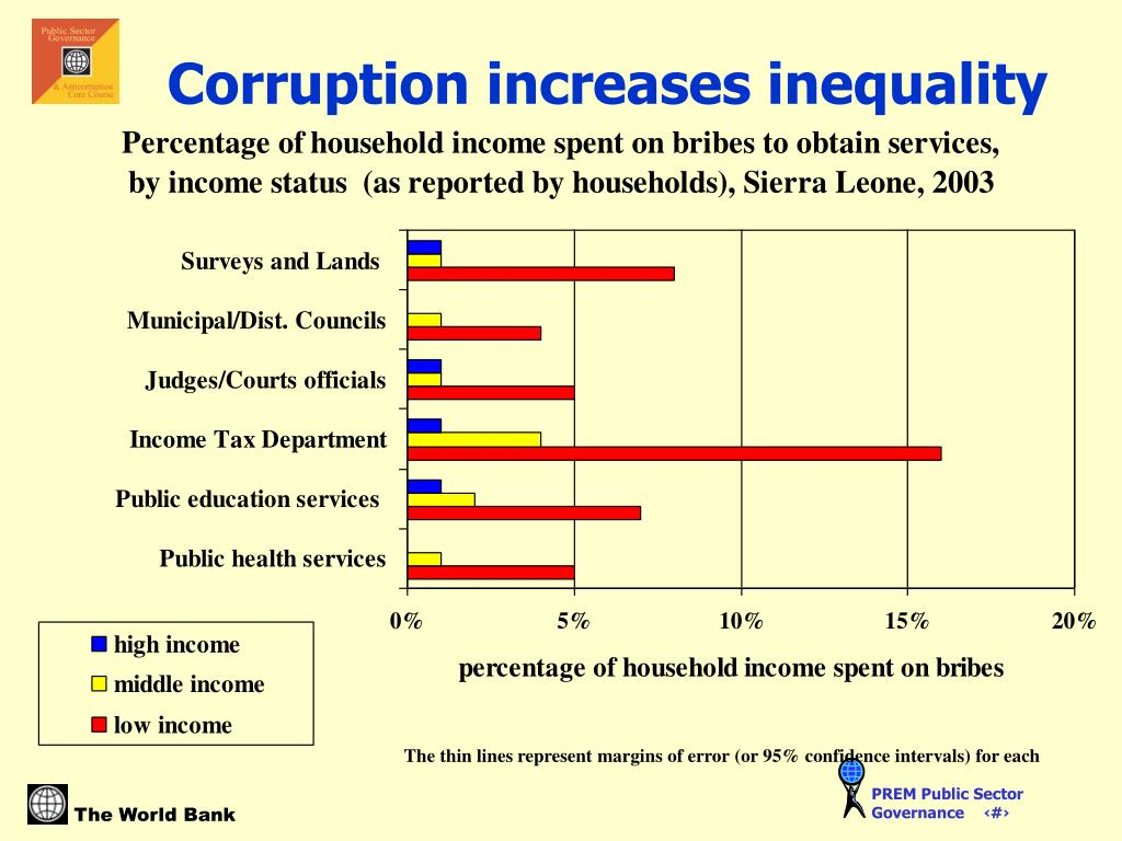 Corruption increases inequality
