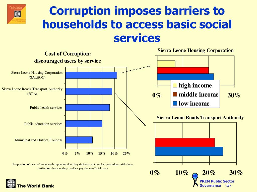 Corruption imposes barriers to households to access basic social services