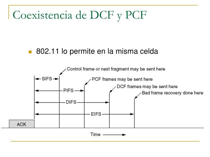 Coexistencia de DCF y PCF