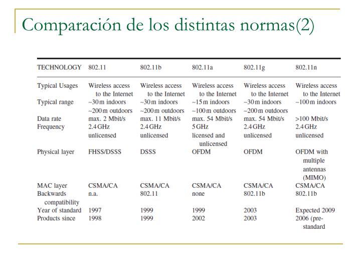 Comparación de los distintas normas(2)