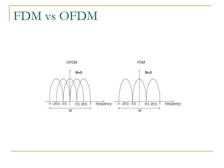 FDM vs OFDM