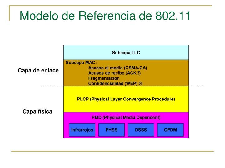 Modelo de Referencia de 802.11