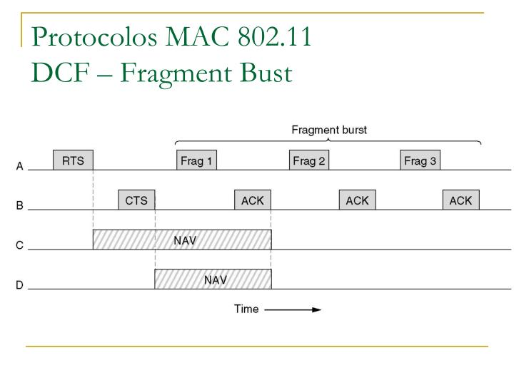 Protocolos MAC 802.11