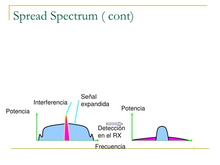 Spread Spectrum ( cont)