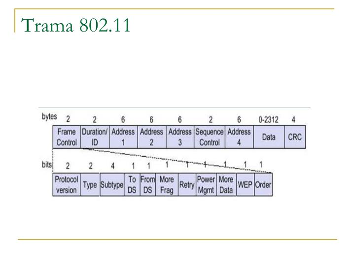 Trama 802.11