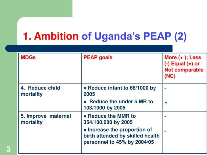 1 ambition of uganda s peap 2