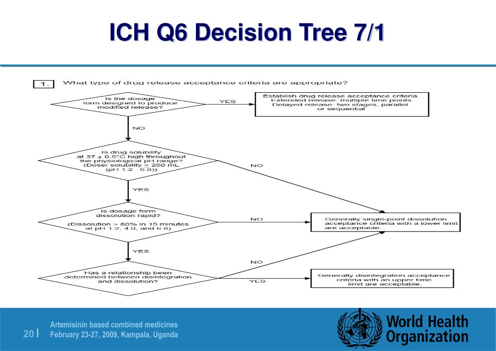 ICH Q6 Decision Tree 7/1