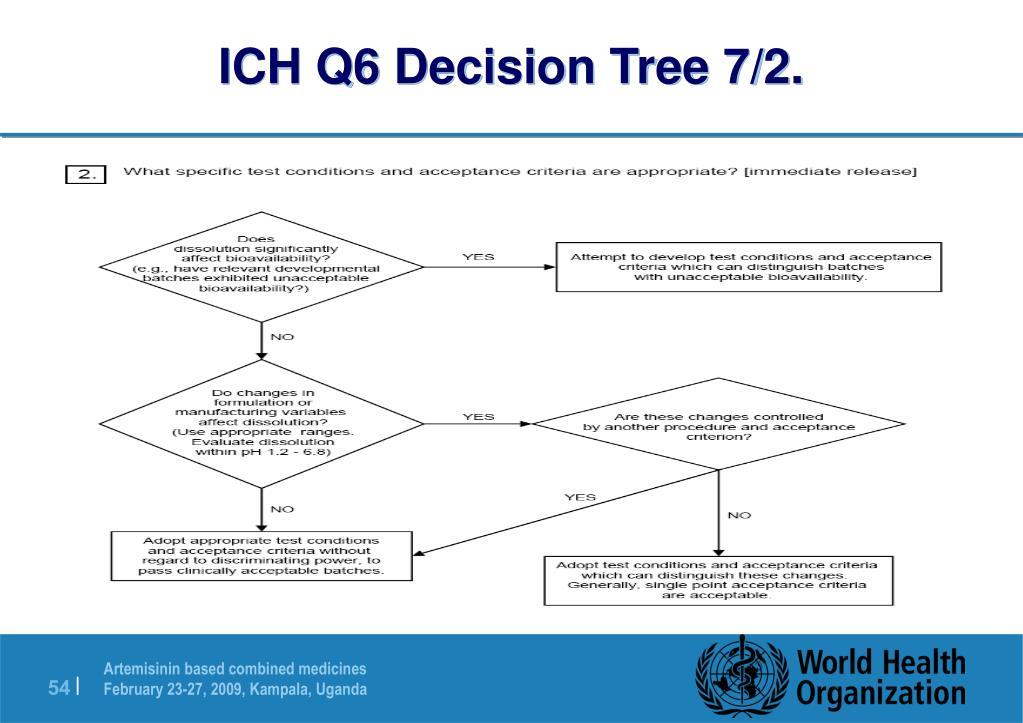 ICH Q6 Decision Tree 7/2.