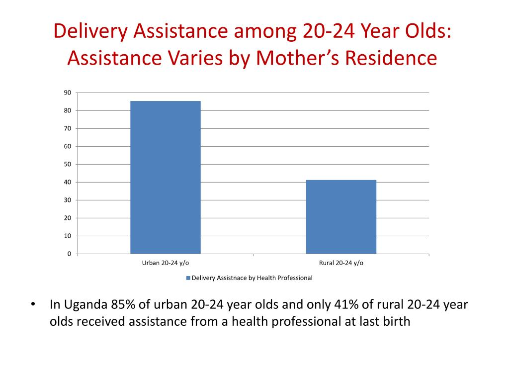 Delivery Assistance among 20-24 Year Olds: