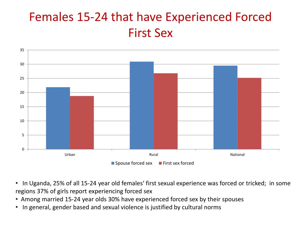 Females 15-24 that have Experienced Forced First Sex