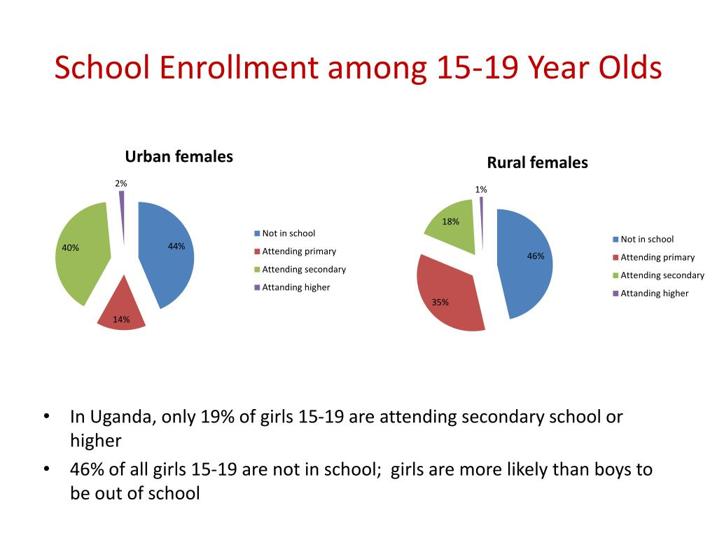 School Enrollment among 15-19 Year Olds