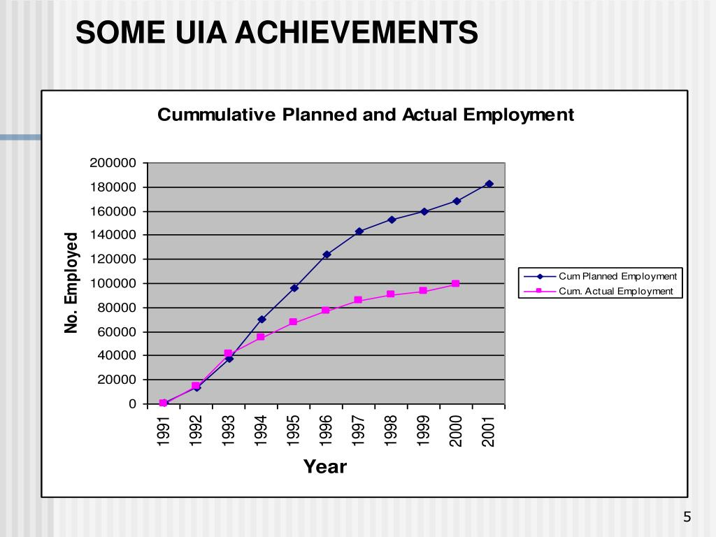 SOME UIA ACHIEVEMENTS