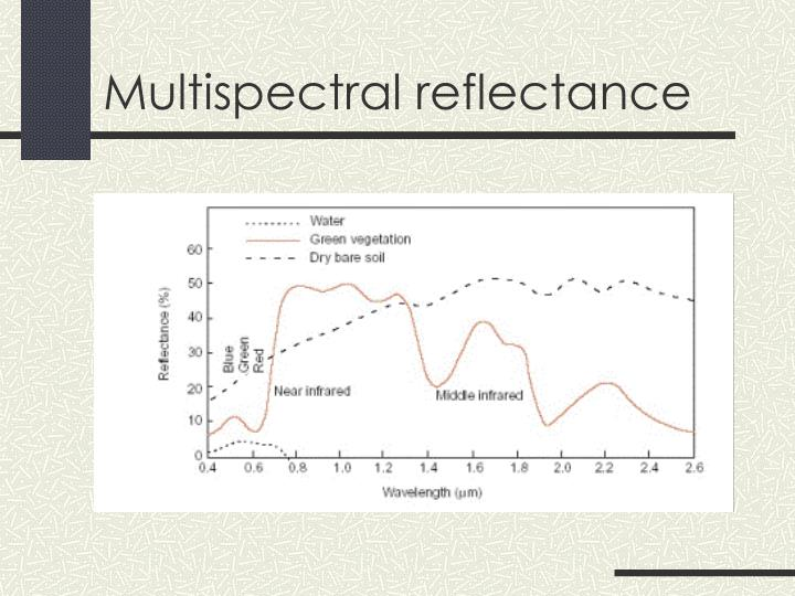 Multispectral reflectance
