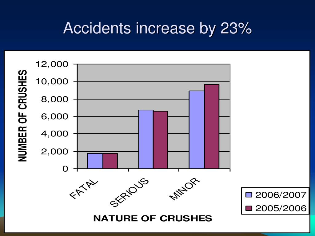 Accidents increase by 23%