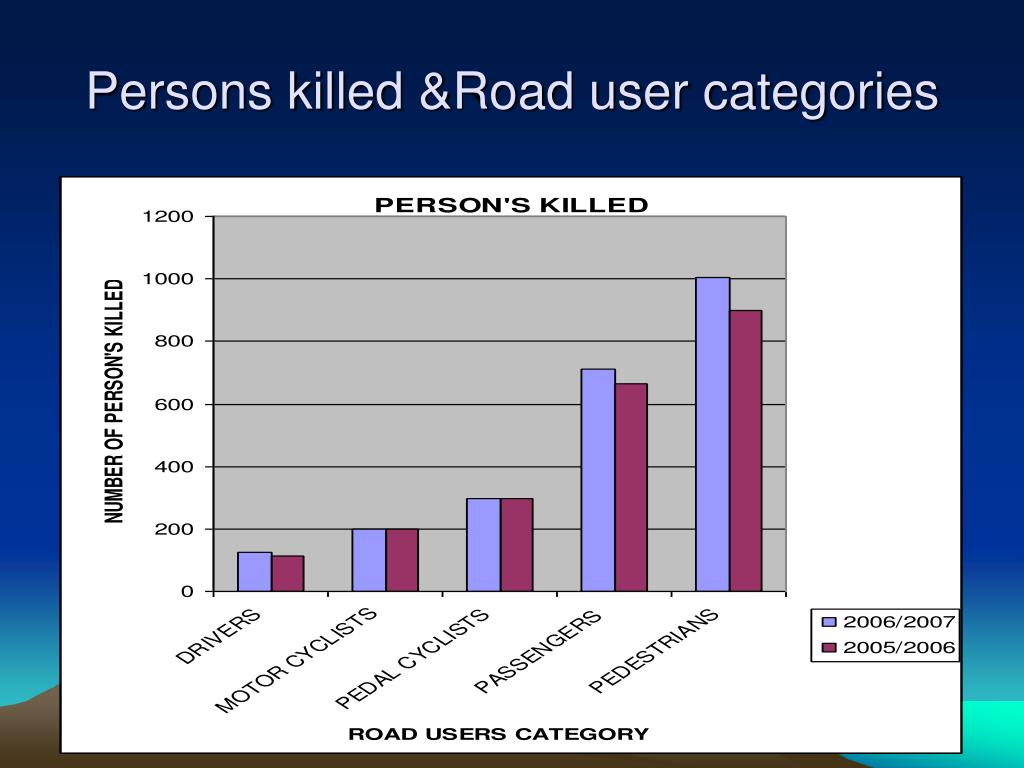 Persons killed &Road user categories