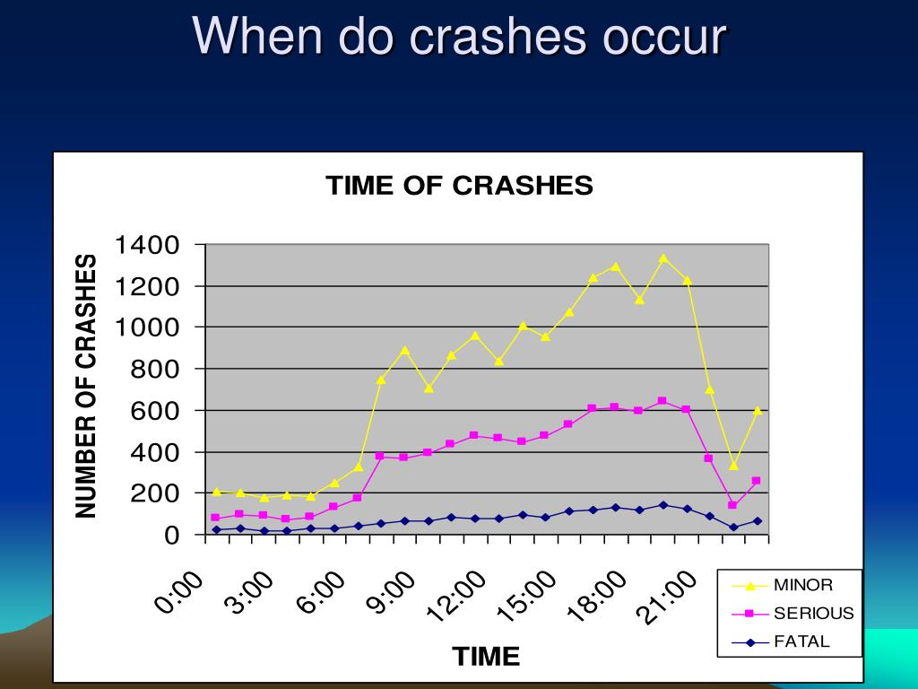 When do crashes occur