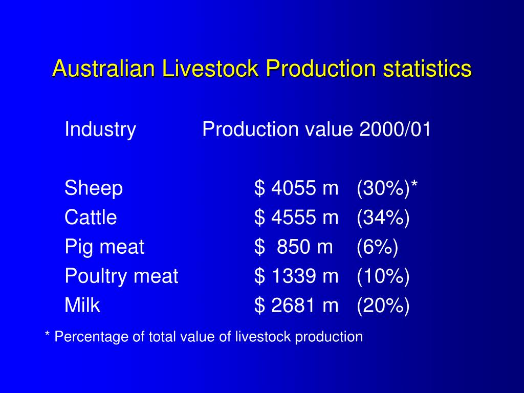 Australian Livestock Production statistics