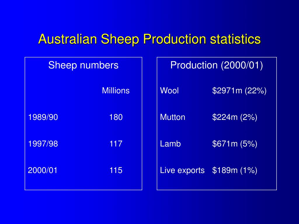 Australian Sheep Production statistics