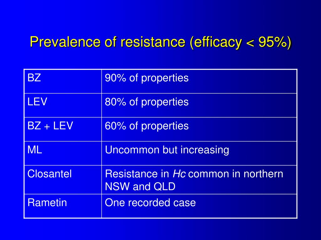 Prevalence of resistance (efficacy < 95%)
