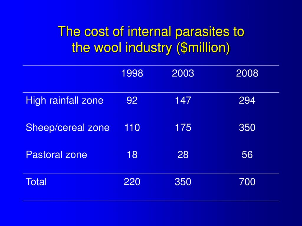 The cost of internal parasites to