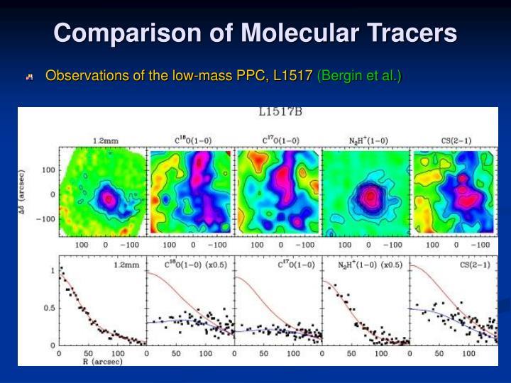 Comparison of Molecular Tracers