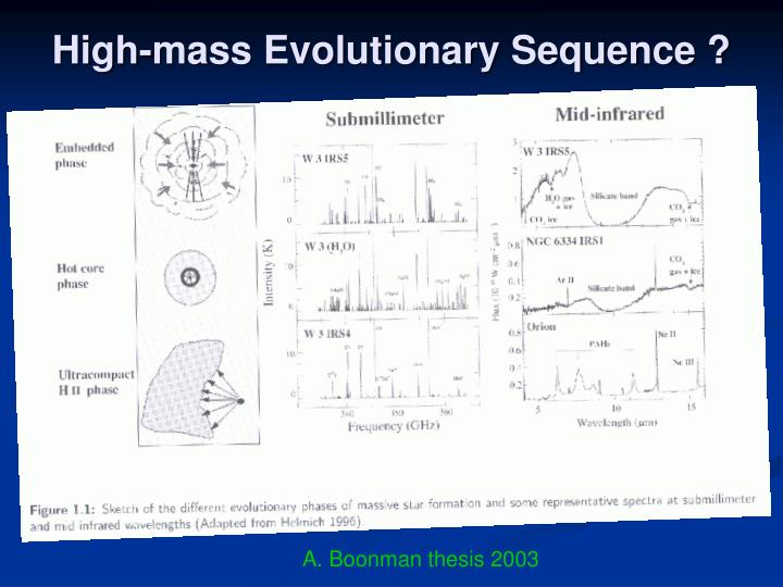 High-mass Evolutionary Sequence ?