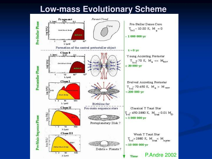 Low-mass Evolutionary Scheme