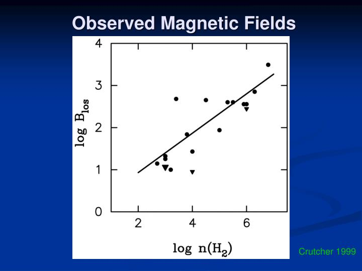 Observed Magnetic Fields