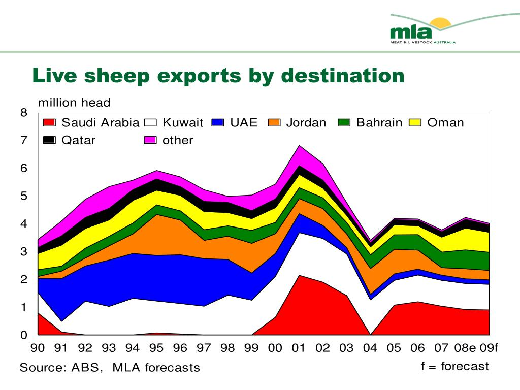 Live sheep exports by destination