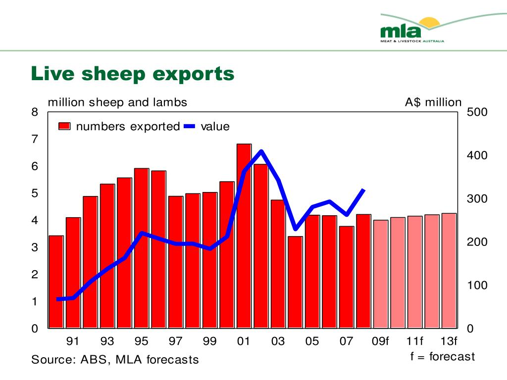 Live sheep exports