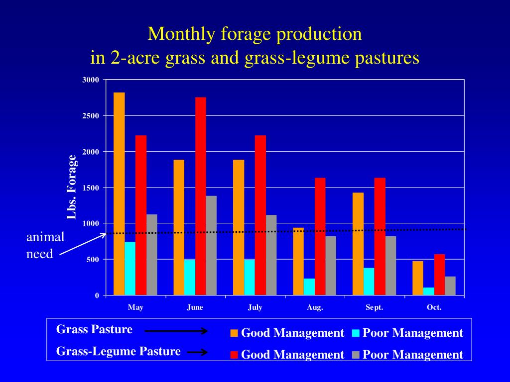 Monthly forage production