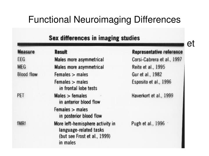Functional Neuroimaging Differences