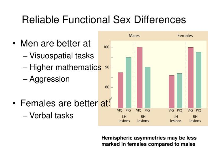 Reliable Functional Sex Differences